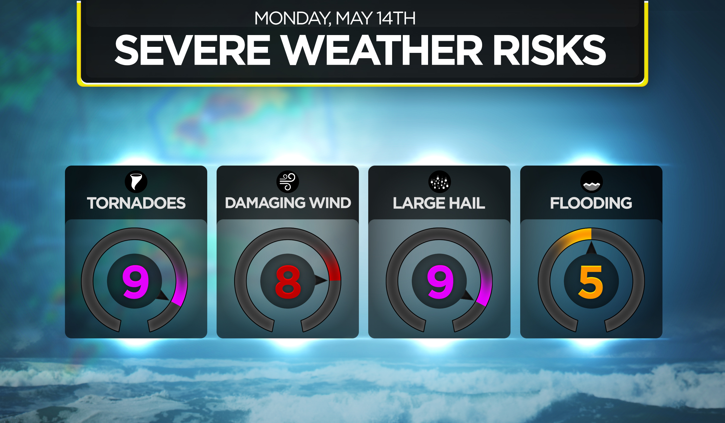 Bonus Risk Graphic with radials colored