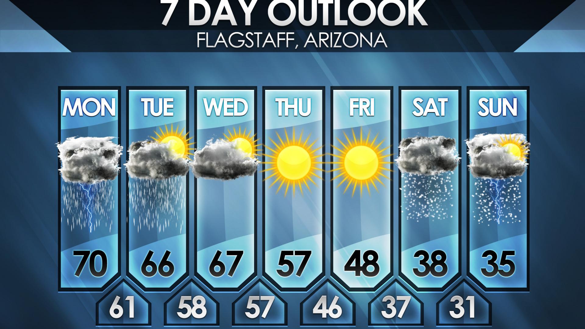 Forecast Template 28