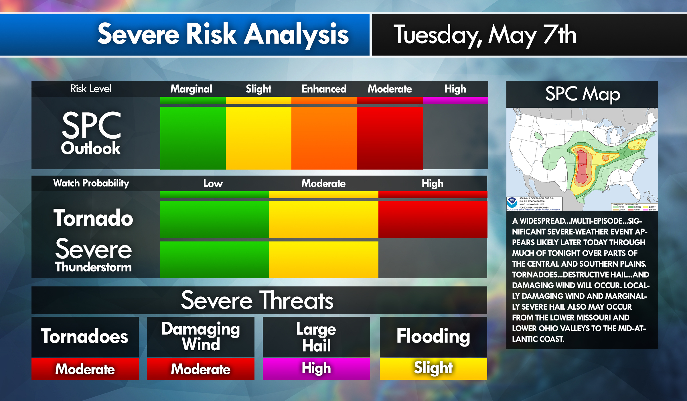 Risk Analysis Graphic