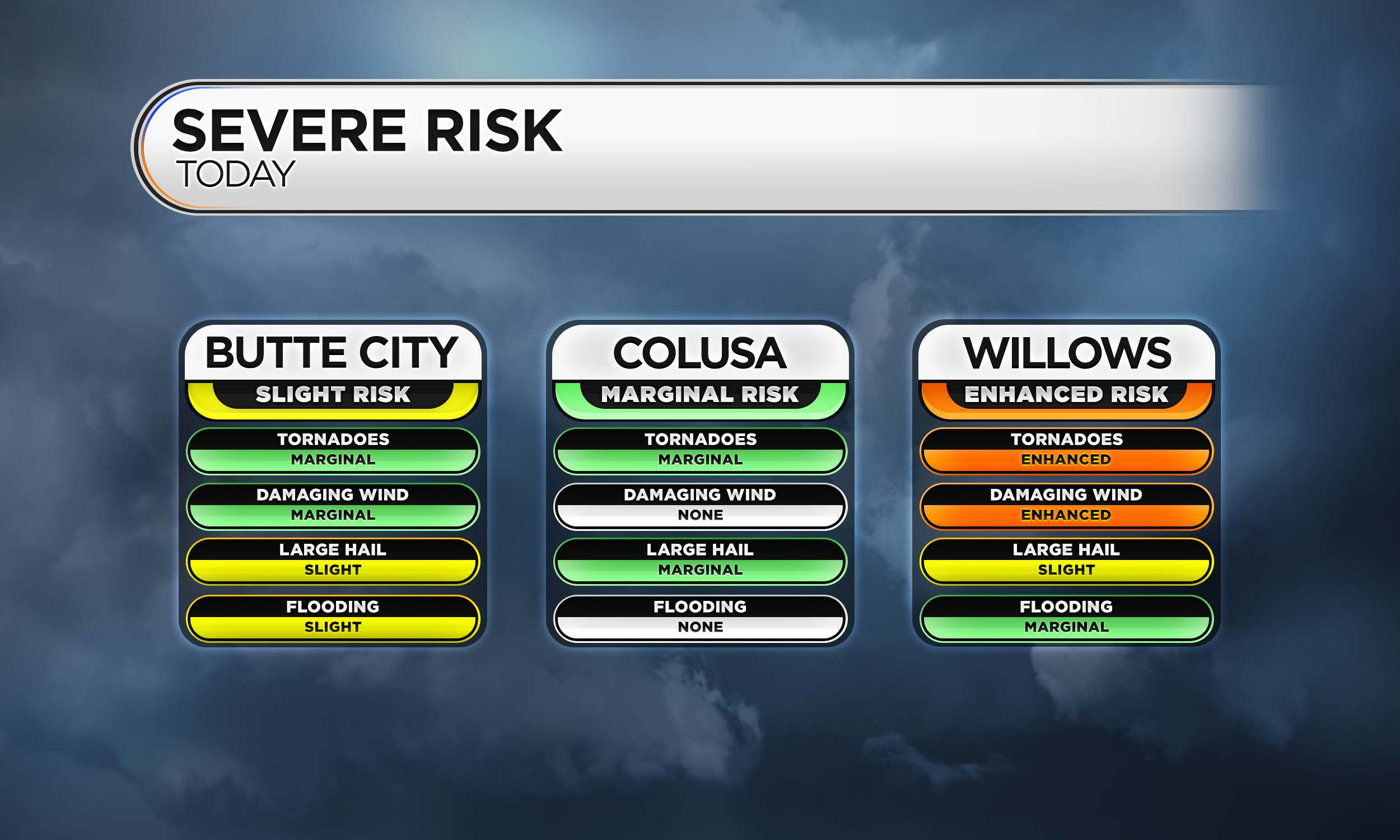 Severe Risk by Location Example I