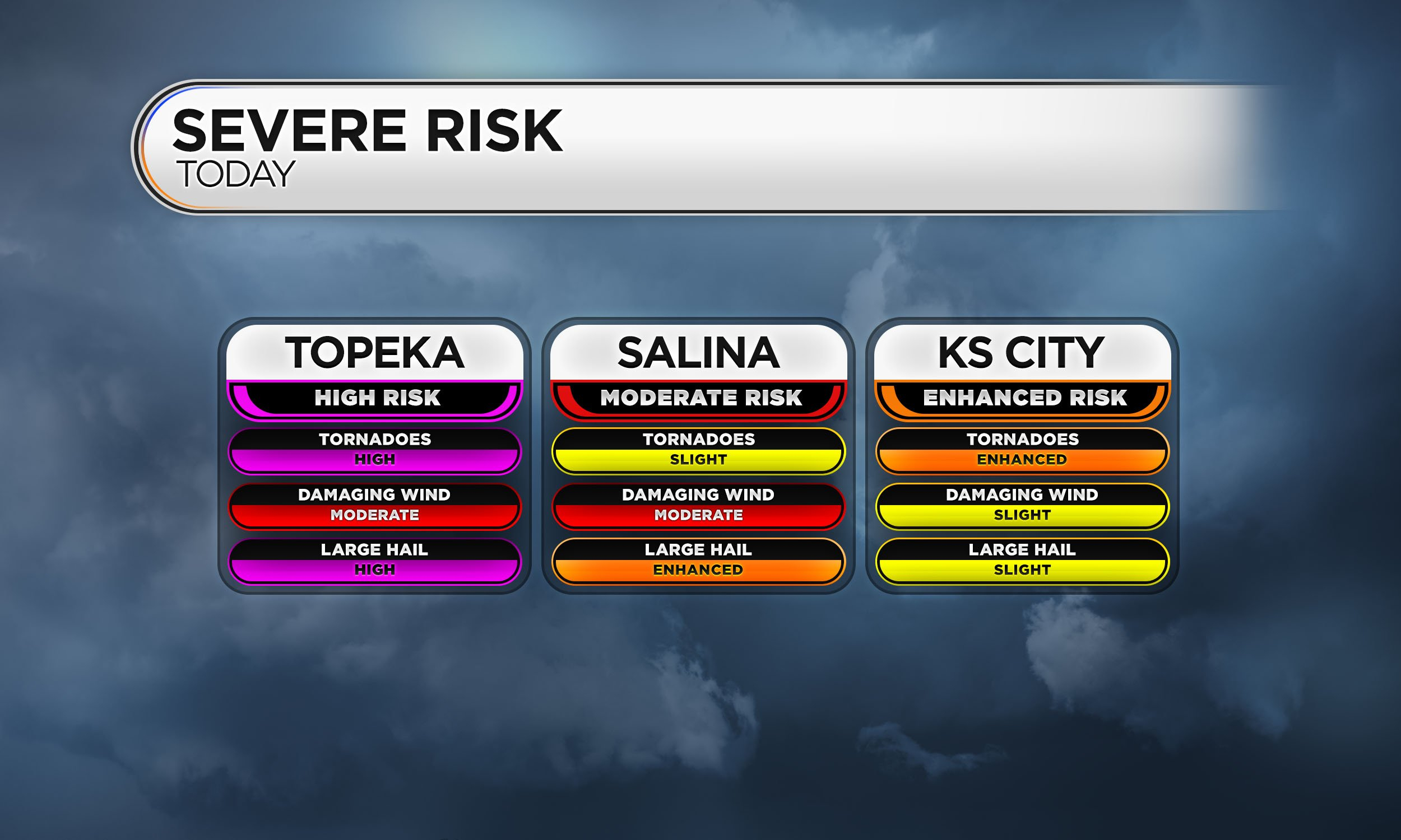Severe Risk by Location Example II