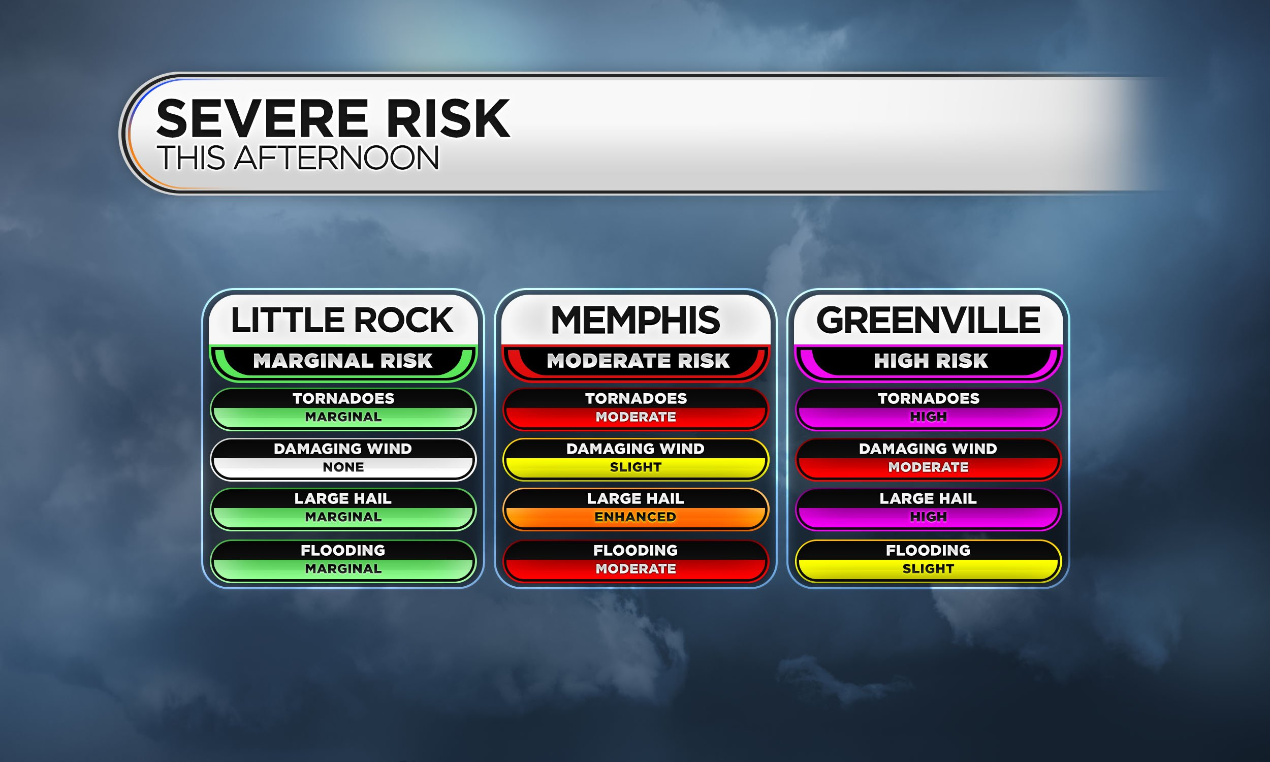 Severe Risk by Location Example iv