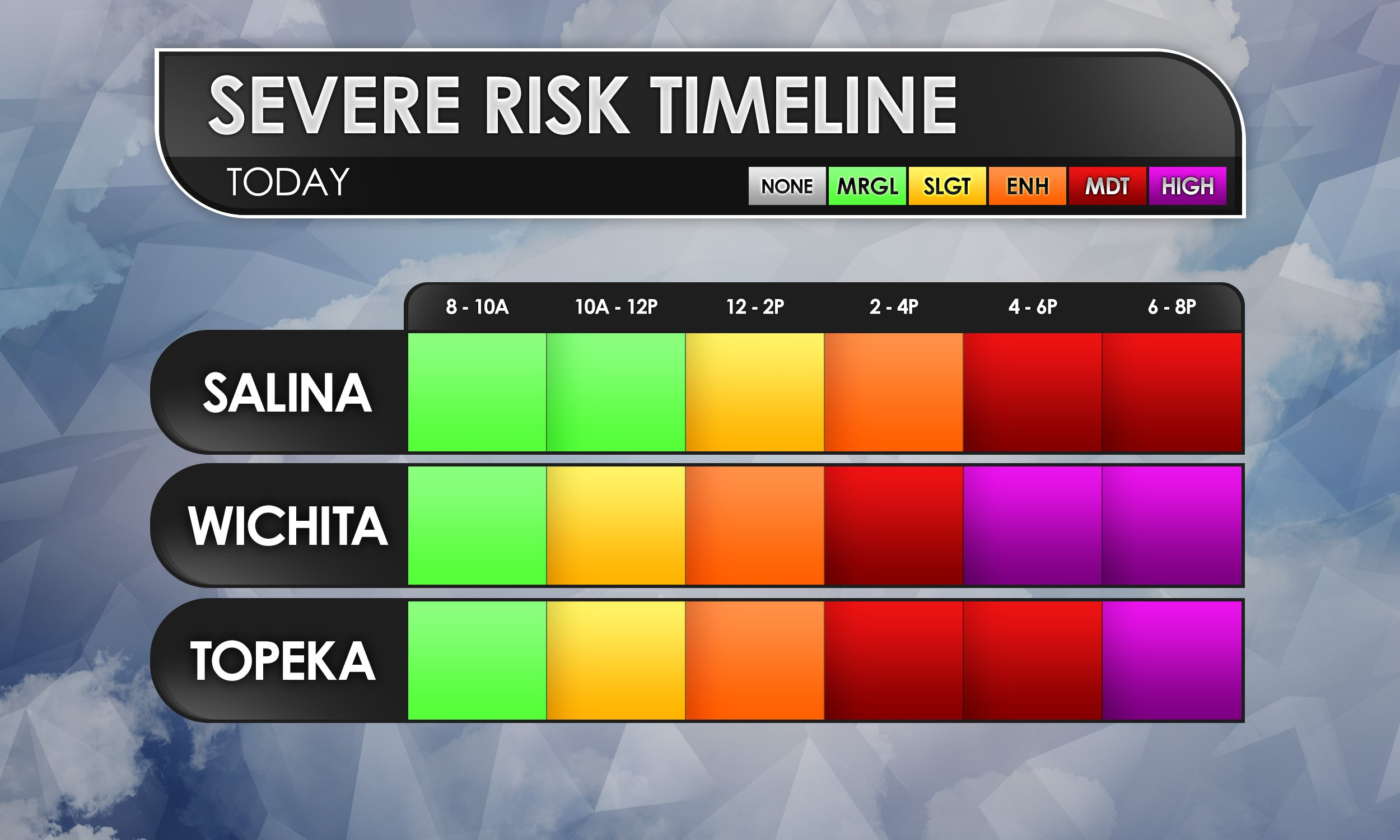 Severe Risk example I