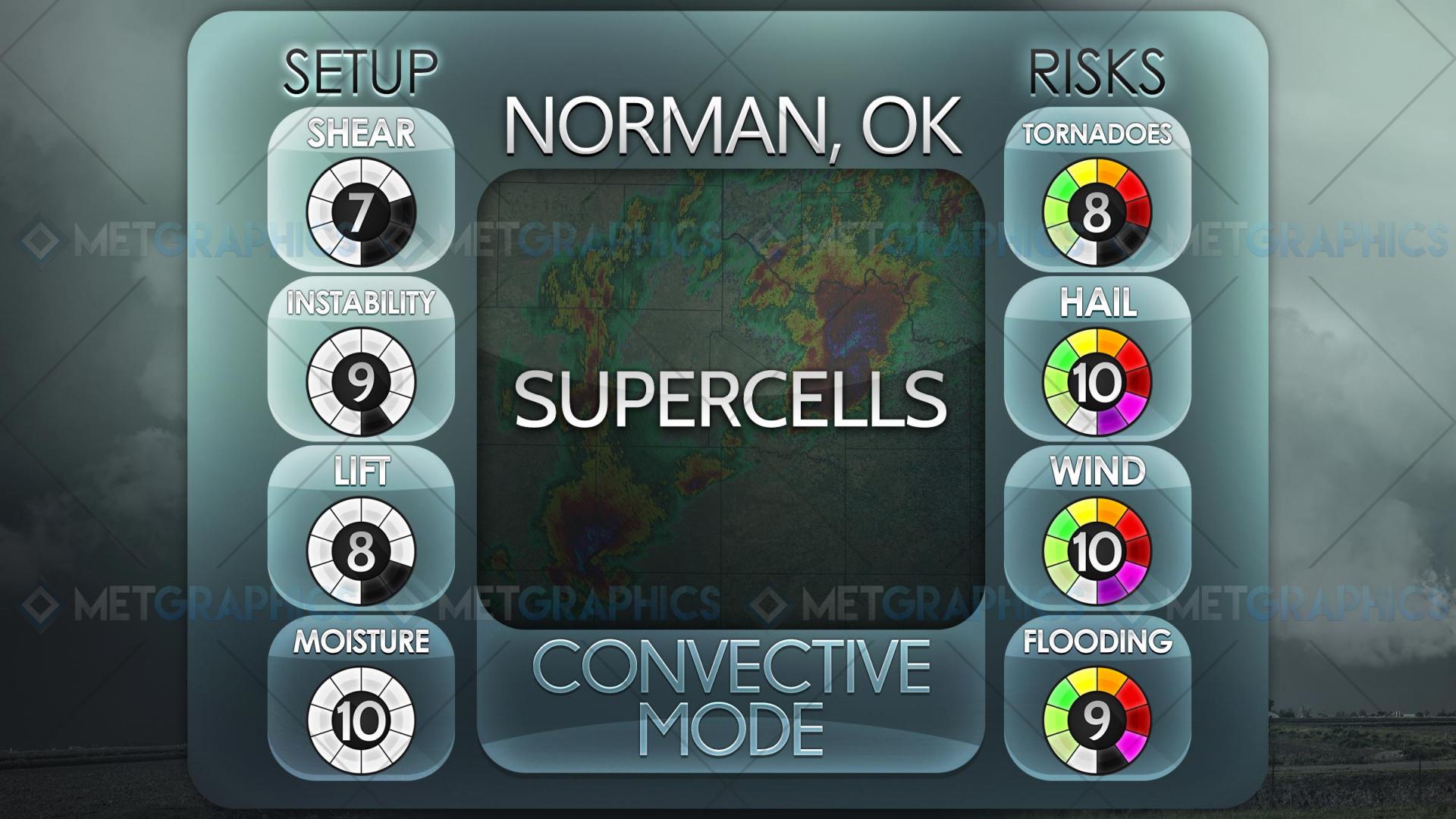 Convective Mode III: Supercells