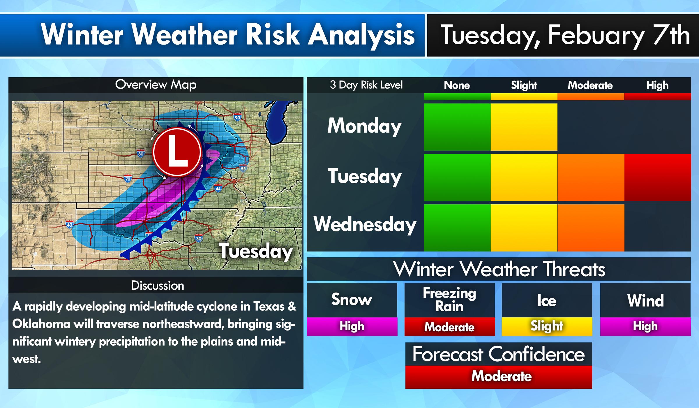 Winter Weather Analysis